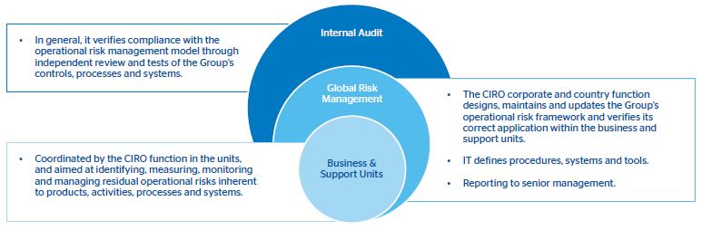 operational risk management model bbva financial report  operational risk management framework three lines of defense