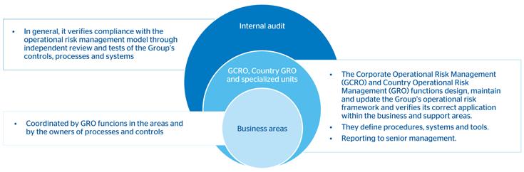 Operational Risk Management Framework Bbva In 2013